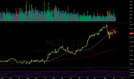 MCD: $MCD Weekly