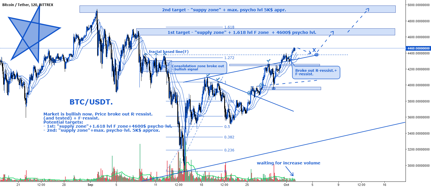 BTC/USD. Potential targets for bulls.