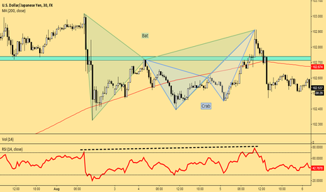 USDJPY: The Power of Confluence