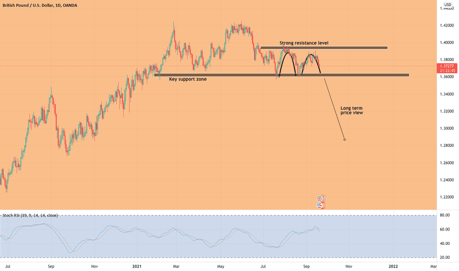 SELL GBPUSD, BUY THE DOLLAR