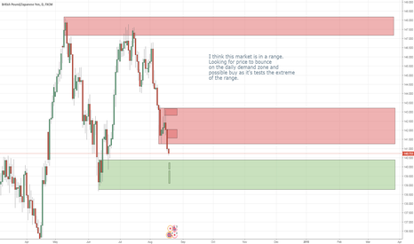 GBPJPY: $GBPJPY looking for green pastures and the long
