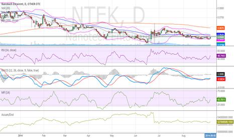 NTEK: NTEK Chart 9-7-2014