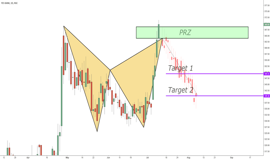 YESBANK: YESBANK - Bearish Harmonic Pattern