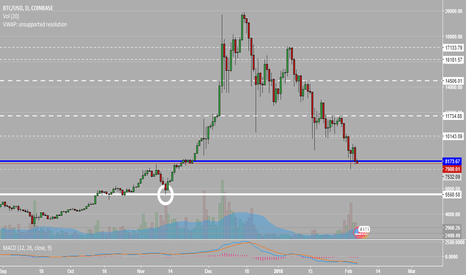 BTCUSD: 5500 Incoming followed by Recovery