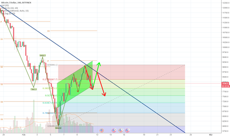 BTCUSD: Be Fearful for Bullish BTC