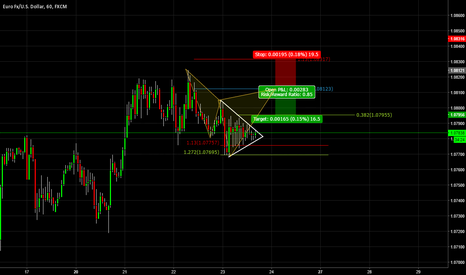 EURUSD: Potential Cypher Pattern EURUSD 1hr Chart