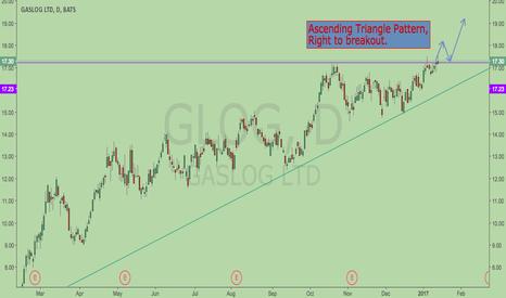 GLOG: Ascending Triangle breakout ?
