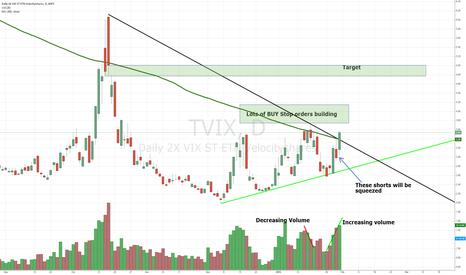 TVIX: TVIX breakout
