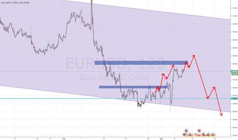 EURUSD: eurusd еще немного вверх, чтобы потом хорошо вниз!