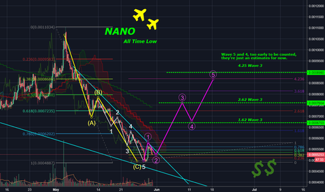 NANOBTC: HUGE WAVE3 NANO INCOMING!Incredible good risk-reward worthy shot