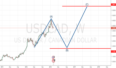 USDCAD: USDCAD ACTION
