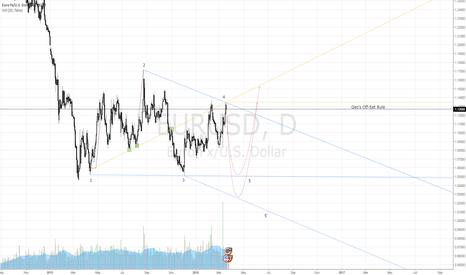 EURUSD: $EURUSD Wolfe Wave, Eyeing Point 5