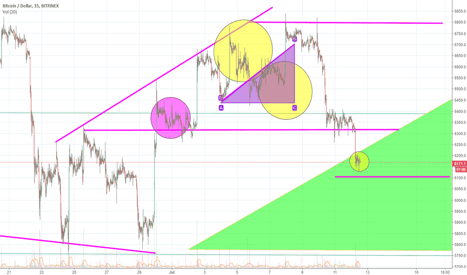 BTCUSD: Too Much Rejection For Little Bitcoin