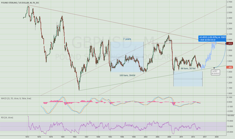 GBPUSD: Cable consolidation nearing cycle end