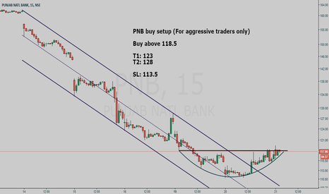 PNB: PNB buy setup (For aggressive traders only)