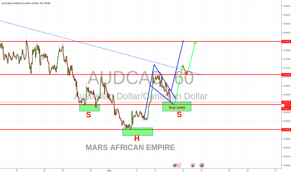 AUDCAD: AUDCAD COMPLETED ANOTHER SHOULDER