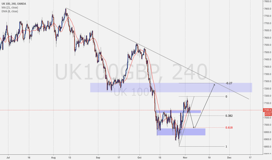 UK100GBP: UK100, Short into eventual Buy