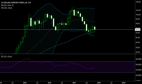 DXY: weak monthly uptrend when compared to XAUUSD (gold)