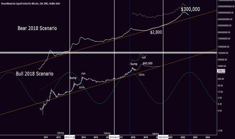 BLX: Two Potential BTC Future Paths