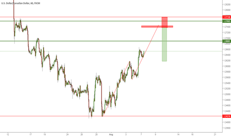 USDCAD: USDCAD short Coming to this area