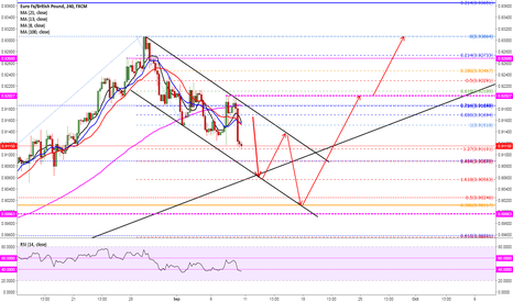 EURGBP: NEAR TERM more downside to go