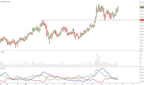 TATAELXSI: Tata Elxsi: Nice Looking Chart, A Outperfomer too