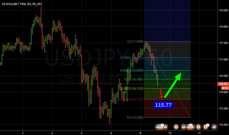 USDJPY: usdjpy go to 115.77 then go up away