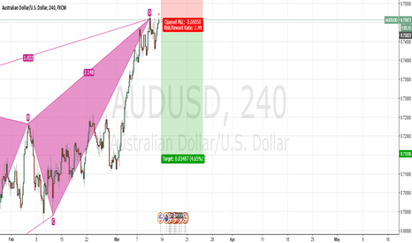 AUDUSD: IS THERE ANOTHER CHANCE TO GO SHORT? POSSIBLE BEARISH BUTTERFLY