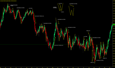 """AUDCAD: M & W PATTENS - VERY COMMON DURING """"CHOPPY MARKETS"""""""