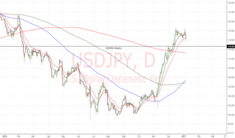USDJPY: USDJPY Daily . . . the psychological analysis