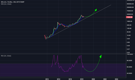 BTCUSD: Zoom out and see the bigger picture for Bitcoin