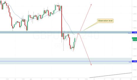 GBPUSD: GBP/USD Break or bounce
