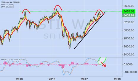 STI: Expect pullback in Jan 2018
