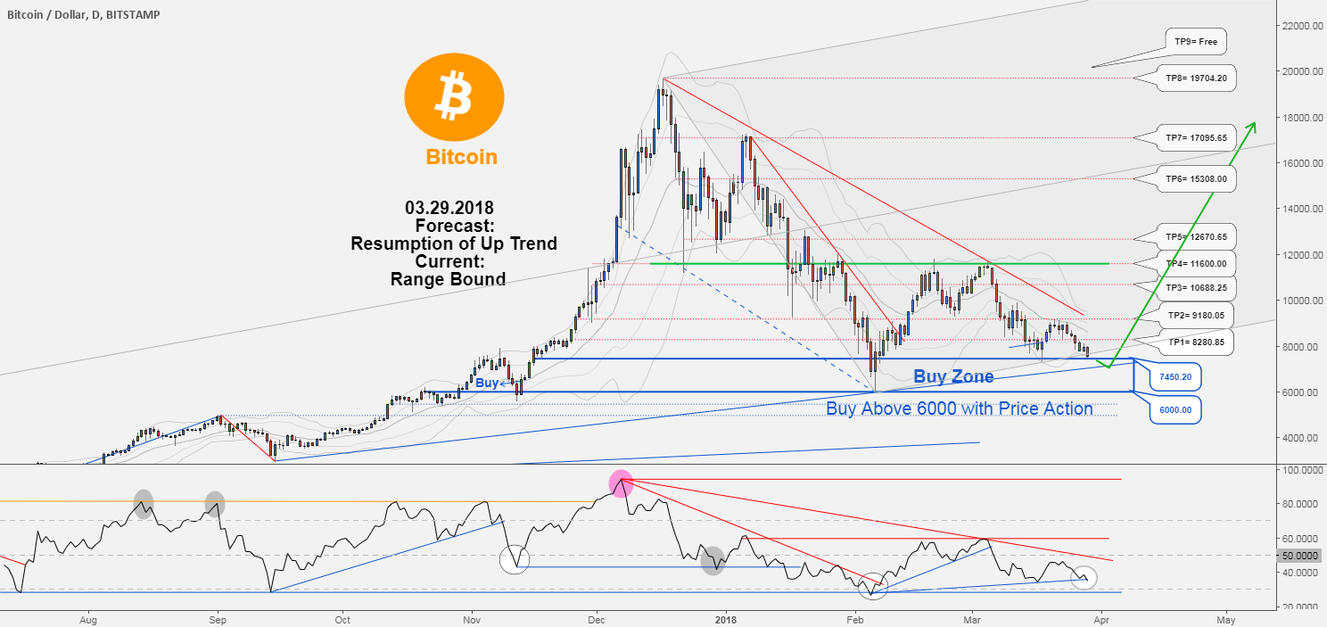 Bitcoin , Be ready to new opportunity to buy in BTCUSD !!