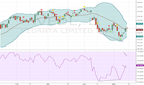 VEDL: Get long on vedanta