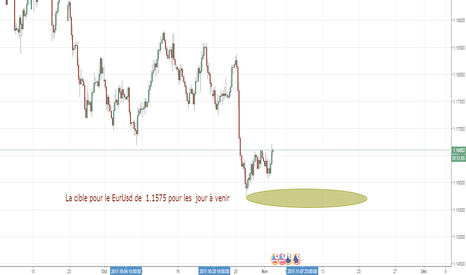 EURUSD: Cible à venir pour ce début novembre sur l'euro dollar #in