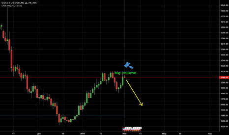 XAUUSD: Gold can start today the second wave of fall.