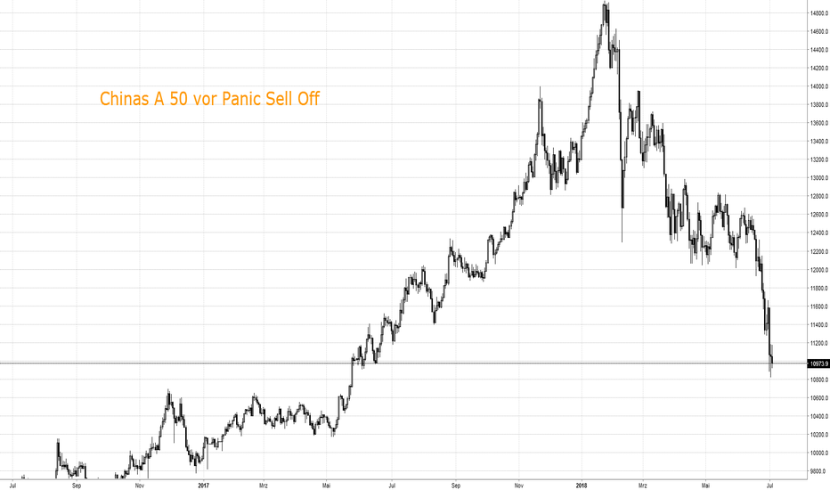 CN50USD: Chinas A 50 vor Panic Sell Off