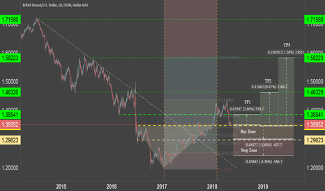 GBPUSD: Gbp/Usd Long - Entering Buy Zones