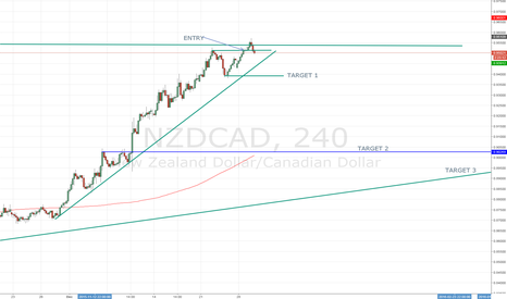 NZDCAD: NZD/CAD Short Position