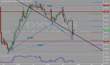 DXY: DXY Bullish gartley completion