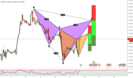 GBPUSD: GBPUSD: Gartley And Cypher Patterns