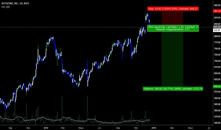 AZO: Este stock va para abajo. para quién quiera este short..