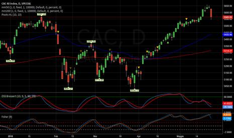 CAC: CAC   -   scende
