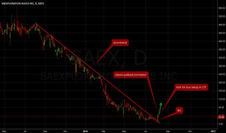 SAEX: STOCK BREAKOUTS - SAEX