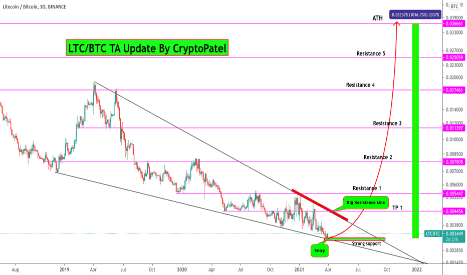 Crypto (Bitcoin,XRP,TOTAL) Market Outlook