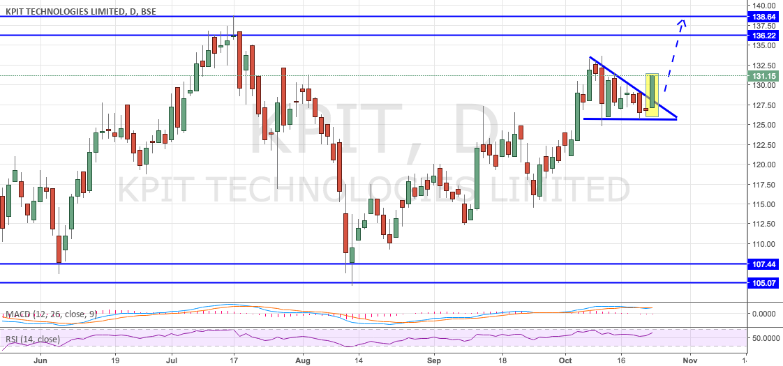 KPIT - Strong Breakout and Sound Fundamentals