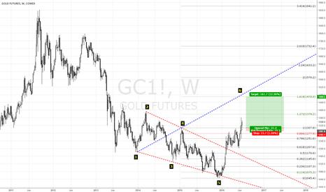 GC1!: https://new.tradingview.com/x/ODfPta74/