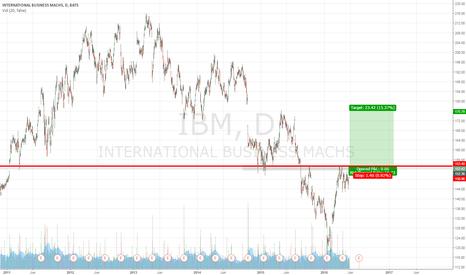 IBM: IBM Long with a short S/L