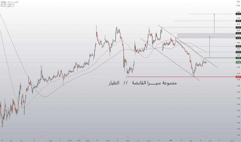 أفكار وتحليل تداول الأسهم - السعودية — TradingView
